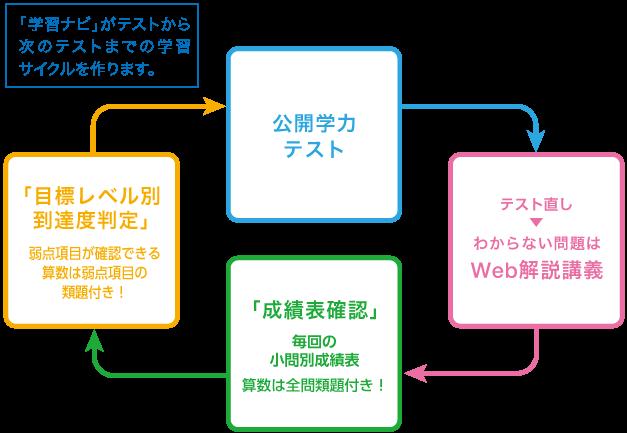 学習サイクル イメージ